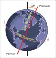 20090529185516-180px-rotacionterrestre.png